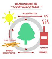 Bilan carbone du granulé