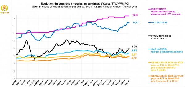 Evolution des prix des énergies de chauffage (y compris granulé de bois)