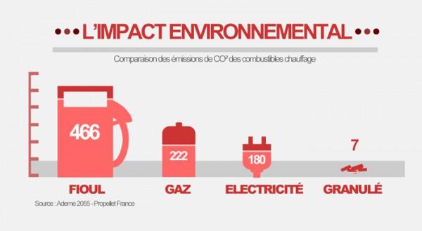 Impact environnemental du granulé de bois